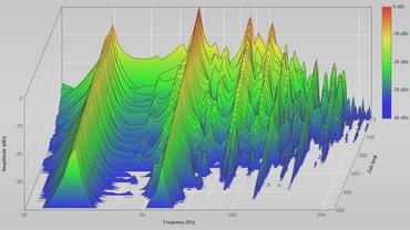 Wasserfall-Diagramm Mikrofonposition 2. Eigenmoden sind in dieser Darstellung besonders einfach ablesbar.