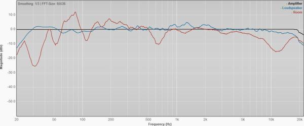 Beim Vergleich typischer Frequenzgänge von Endstufe, Lautsprecher und Raum wird klar, wo die Probleme liegen