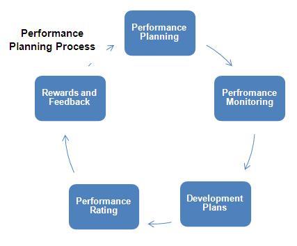Performance improvement action plan template - visualbrains.info