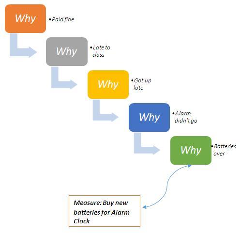 5 Whys Definition