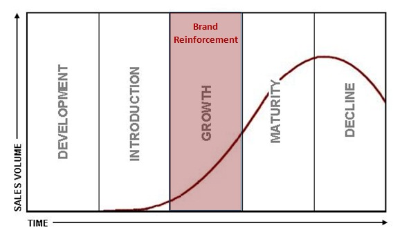 Reinforcement Definition Marketing Dictionary MBA