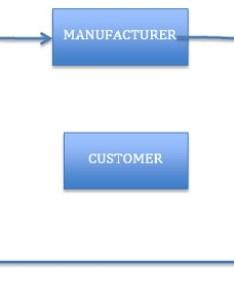 Supply chain management flowchart also scm definition operations  rh mbaskool