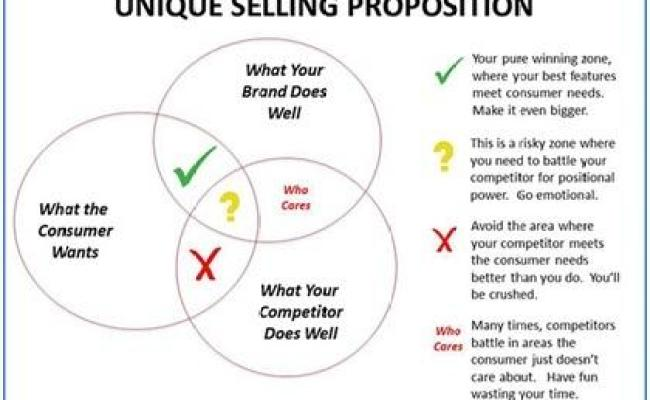 Unique Selling Proposition Usp Definition Marketing