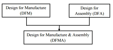 Image result for dfma