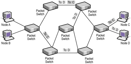 introduction to telecommunications technology circuit switching by