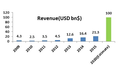 FDI in eCommerce in India- Journey so far & Trends
