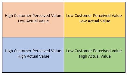 Actual Value