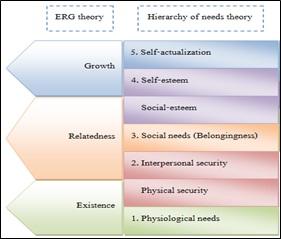 ERG Theory Alderfer Definition  Marketing Dictionary