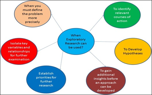 Exploratory Research Definition Marketing Dictionary