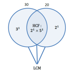 Hcf And Lcm Using Venn Diagrams What Is A Motion Diagram Concepts By Gaurav Sharma Mbatious Cat Questions Study Materials