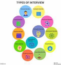 interview types [ 1054 x 1056 Pixel ]