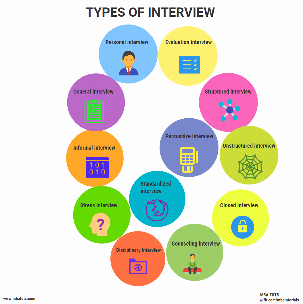 hight resolution of interview types
