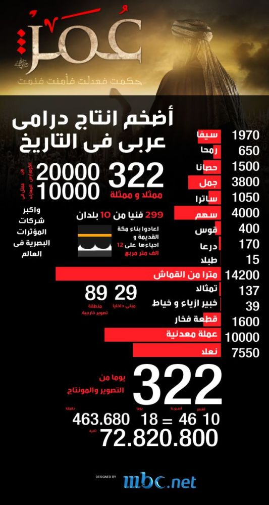 Omar: Facts About the Largest Arabic Drama Production in History