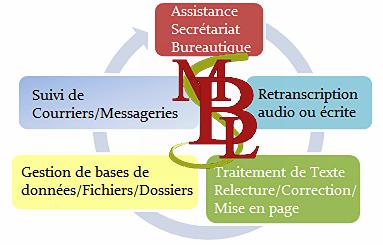Services et prestations, iindépendance d'un secrétariat à distance