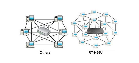 """Asus RT-N66U """"Dark Knight"""" Router review"""