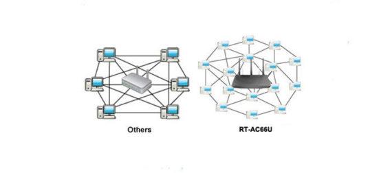 ASUS RT-AC68U vs RT-AC66U