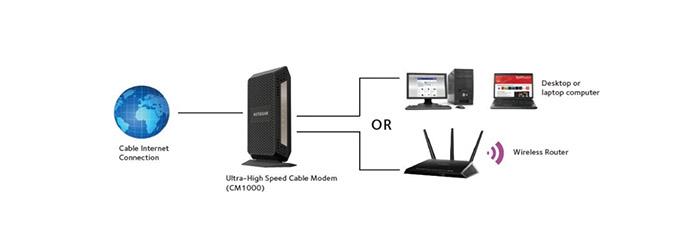 Netgear CM1000 DOCSIS 3.1 Cable Modem Review