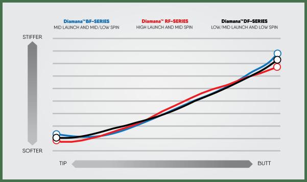 Diaman DF-Series EI Chart