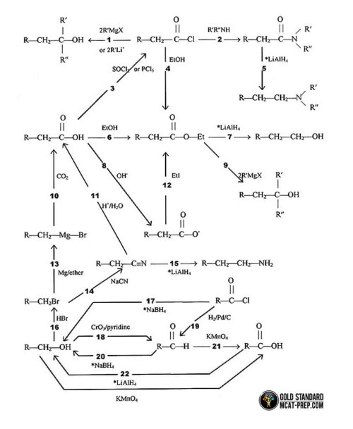small resolution of common organic chemistry reactions 1 22