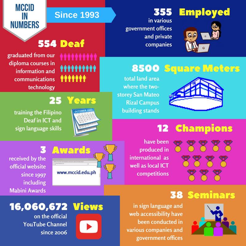 MCCID in Numbers eight categories