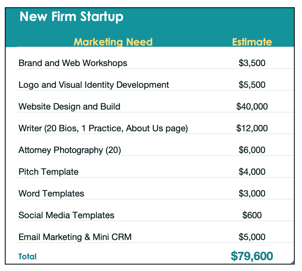 Estimated costs of marketing needs of a startup law firm