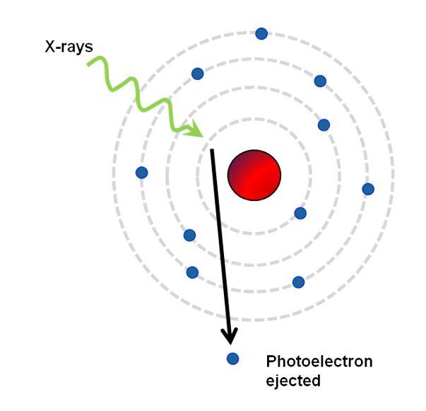 Understanding Surface Properties Using XPS