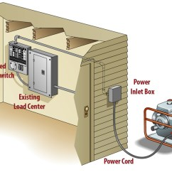 Portable Generator Manual Transfer Switch Wiring Diagram Simple House Honeywell Free For Auto The Generac Standby