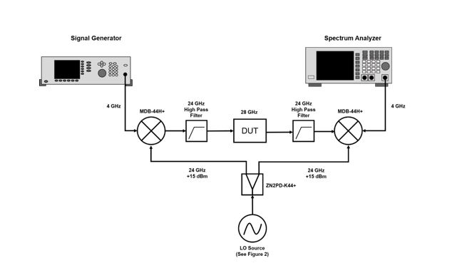 vector signal generator block diagram
