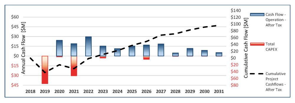 medium resolution of pea base case cumulative cash flow chart