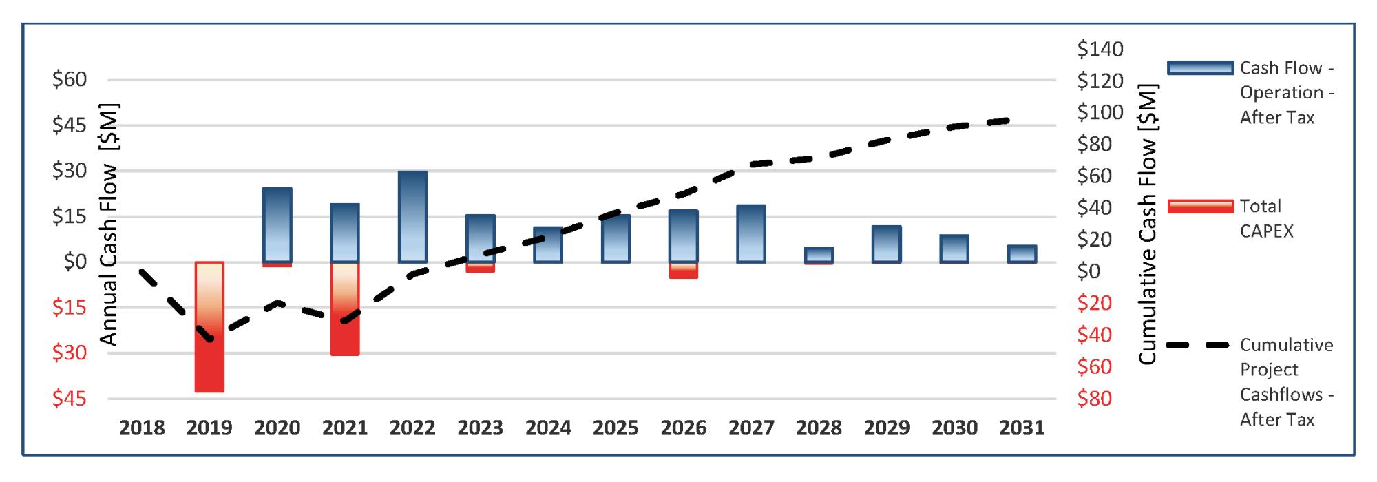 hight resolution of pea base case cumulative cash flow chart