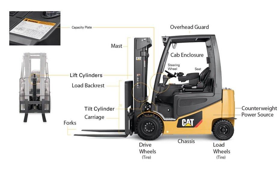 anatomy of a forklift truck u2013 features u0026 diagram of a forklift mcfa mitsubishi  [ 1275 x 825 Pixel ]