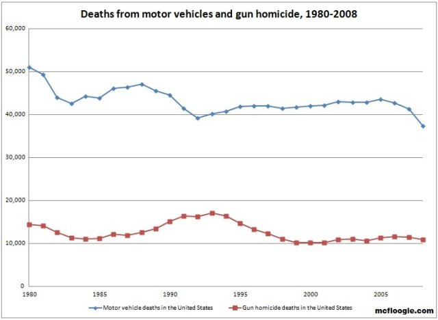 Cars vs Guns by Year