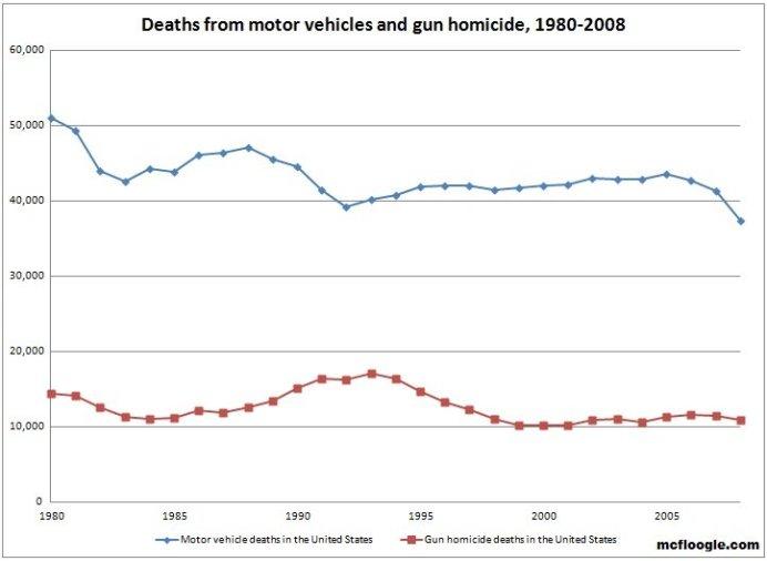 Cars vs Guns by Year