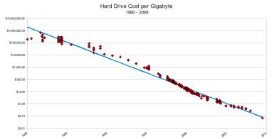 hd-cost-graph