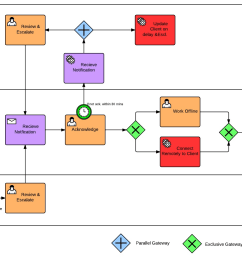 why use bpmn over flowcharts mcftech process flow diagram symbols autocad process flow diagram symbols autocad [ 1533 x 1033 Pixel ]