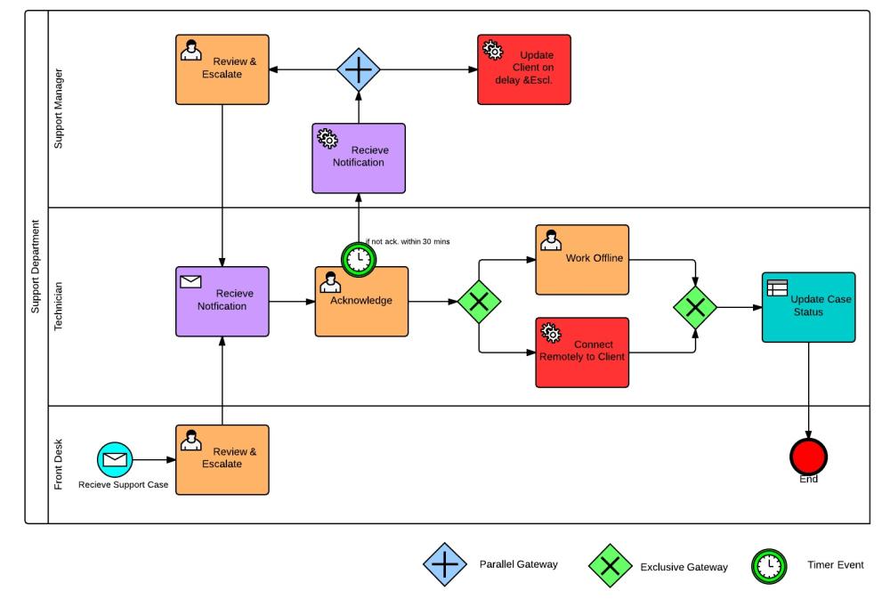 medium resolution of why use bpmn over flowcharts mcftech process flow diagram symbols autocad process flow diagram symbols autocad