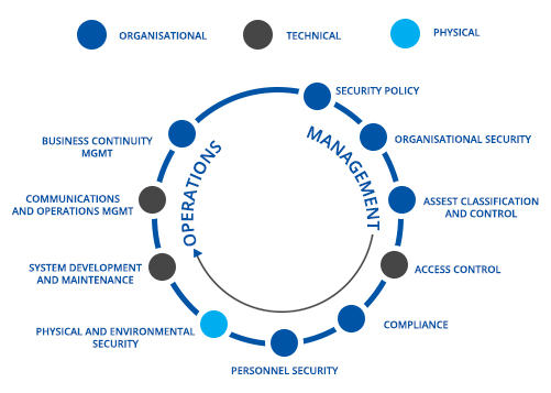 Enterprise Information Security Management – MCGlobalTech