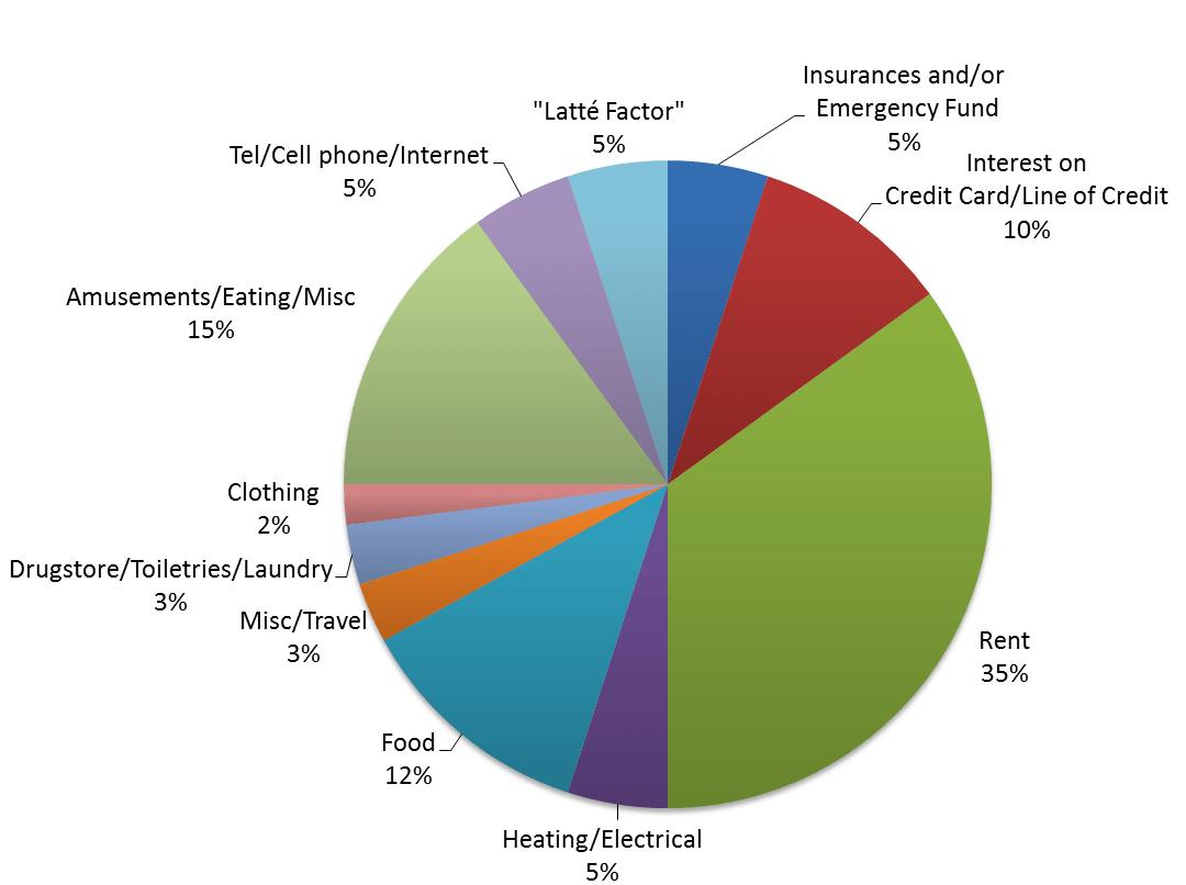denmark government spending pie chart  Carda