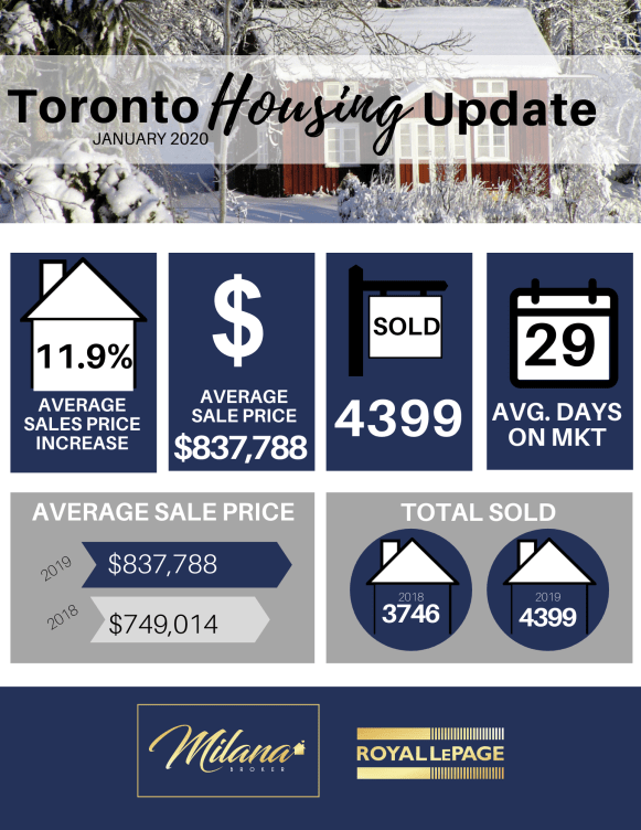 Toronto and Etobicoke Real Estate Update