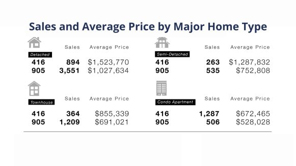 Toronto and Etobicoke Real Estate Market Update
