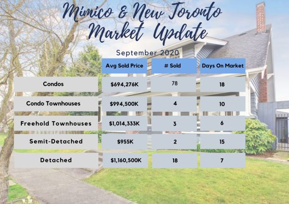 Mimico and New Toronto Real Estate