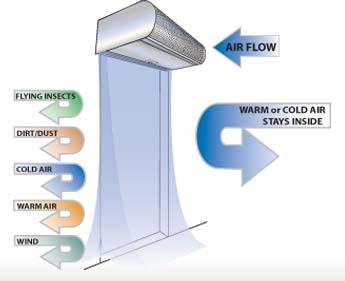 Air Curtains McKee Door Sales Inc
