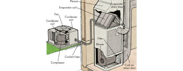 How air conditioner works