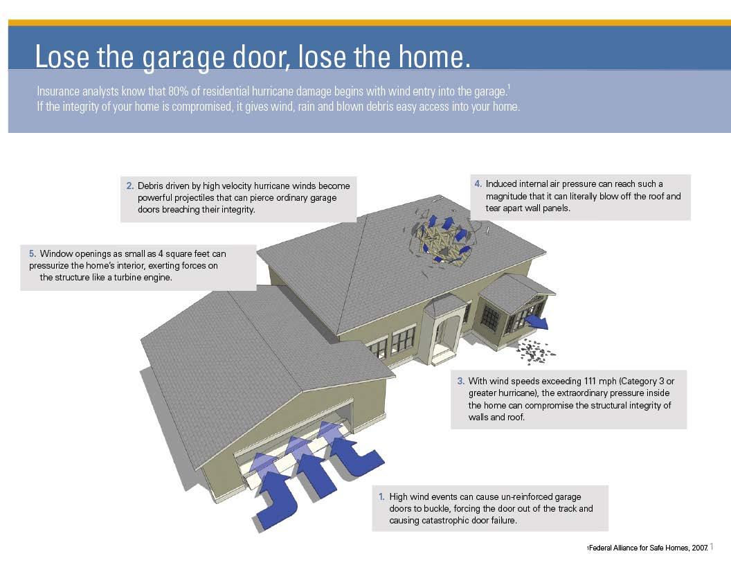 McKinney, TX Tornado Garage Door Installation U0026 Repair