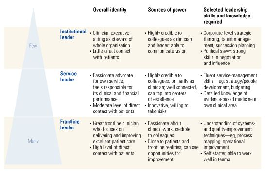 When Clinicians Lead McKinsey