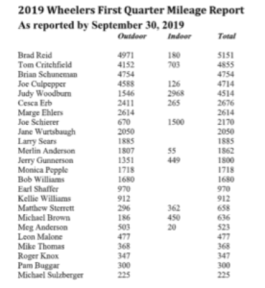 Wheeler mileage reports to Sept. 30, 2019