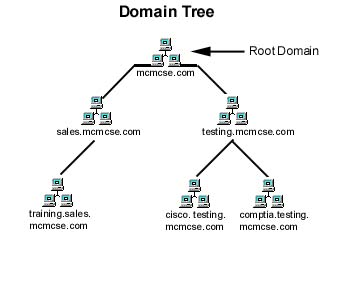 directory tree diagram fat strat wiring mc mcse introduction to active architecture