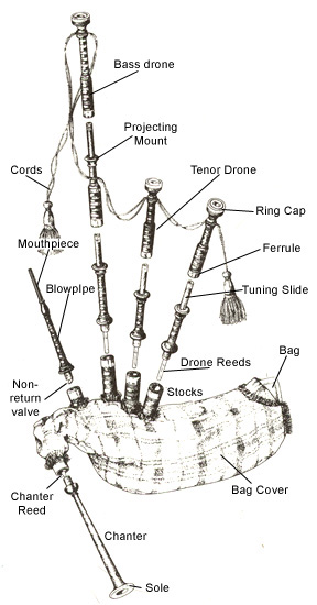 Bagpipe diagram courtesy of Kevin Auld