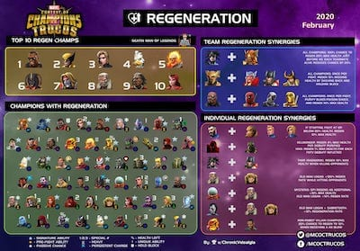 List of Champions that Regenerates