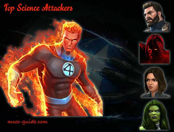 Top Science Attackers